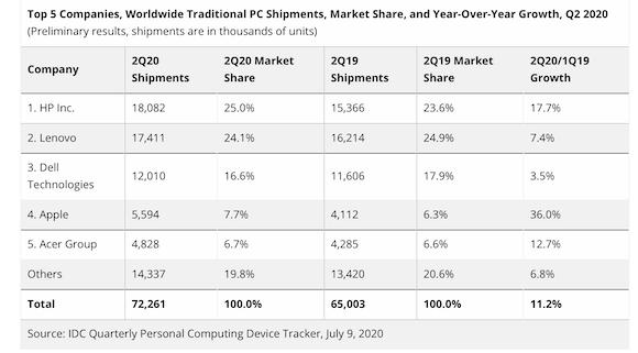 IDC 2020年第2四半期PC出荷台数