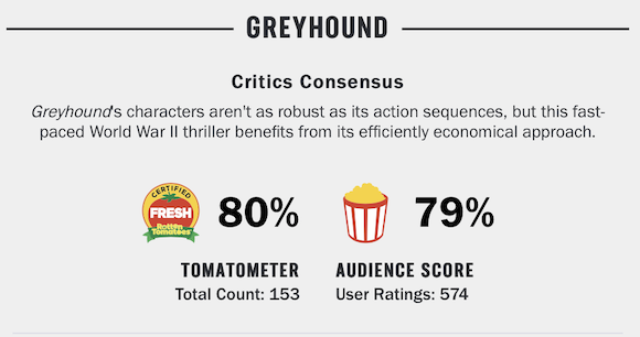 Rotten Tomatoes Greyhound
