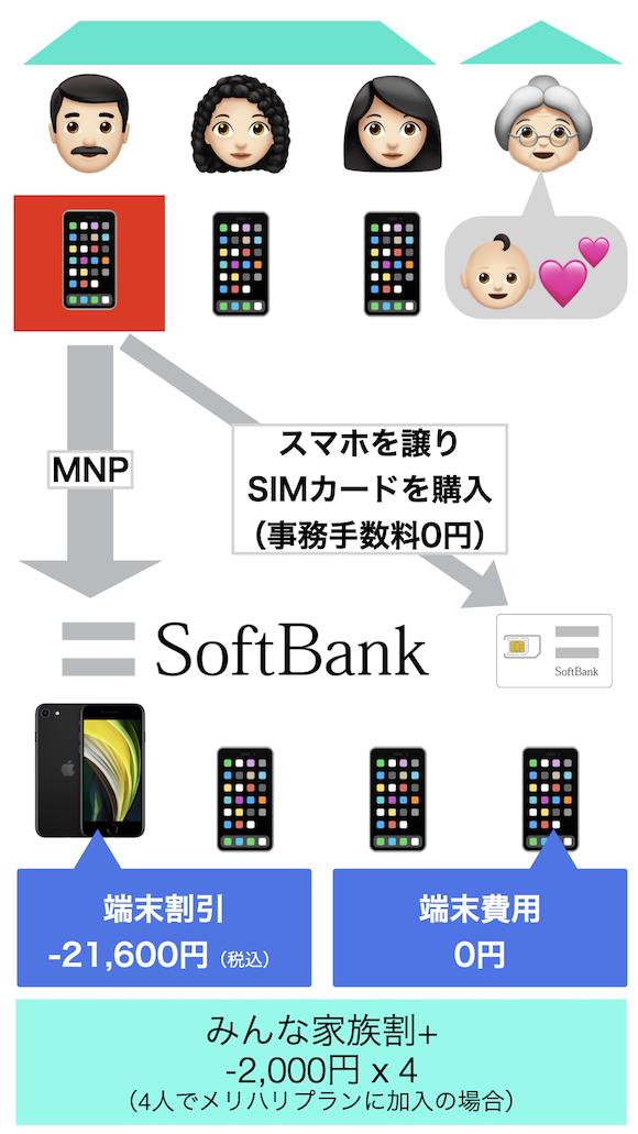 SoftBank SIM Web購入 おトク事例