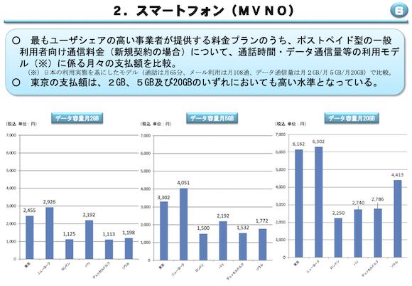 総務省「電気通信サービスに係る内外価格差調査(令和元年度調査結果)」