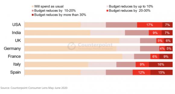 スマートフォン購入に関する今後の支出の意向