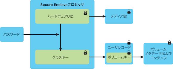 Apple Secure Enclaveの概要