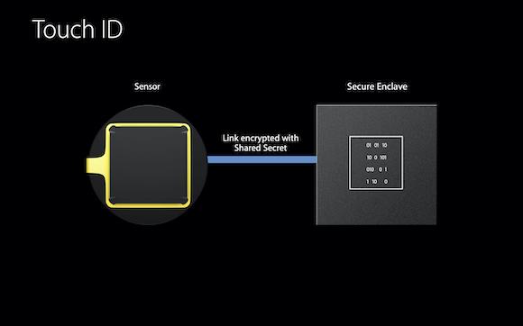 Apple「How iOS Security Really Works」