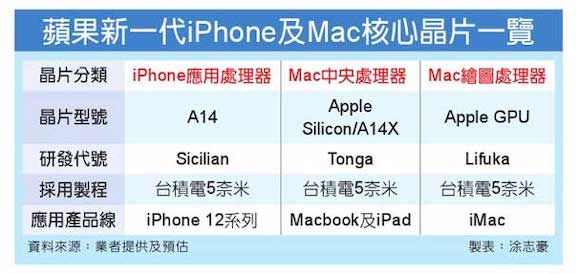 Apple silicon codename