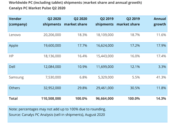 Canalys Worldwide tablet PC market Q2 2020