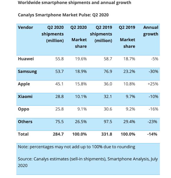Canalys Global smartphone market Q2 2020