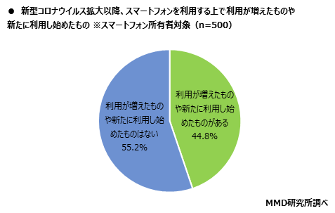 MMD研究所 「第2弾 2020年シニアのスマートフォン・フィーチャーフォンの利用に関する調査」