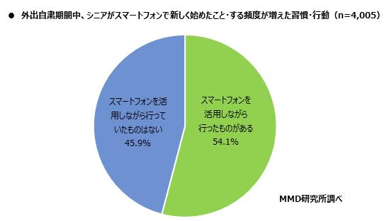 MMD研究所 「2020年シニアのスマートフォン・フィーチャーフォンの利用に関する調査」