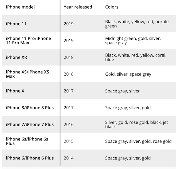 iPhone color history