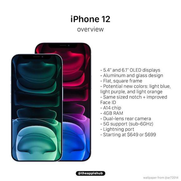 iPhone12 Apple Hub