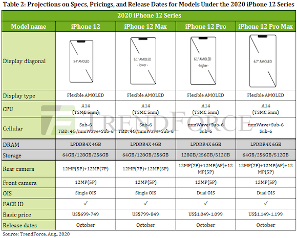 iPhone12 camera specification