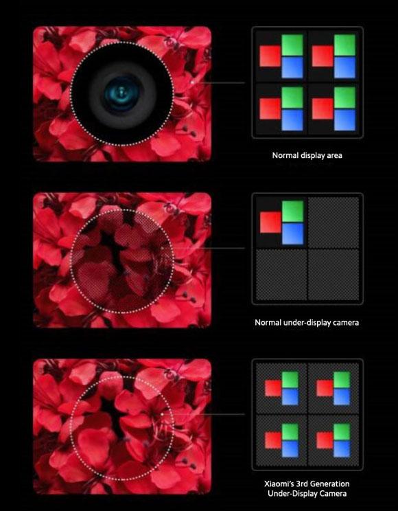 xioamiディスプレイ下埋め込み型カメラ