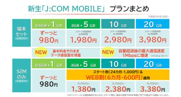 JCOM MOBILEの新料金プラン