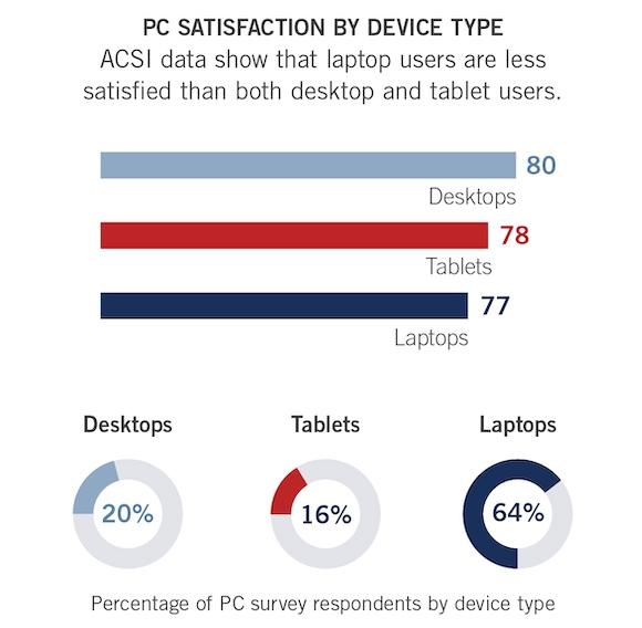 ACSI PC タブレット満足度