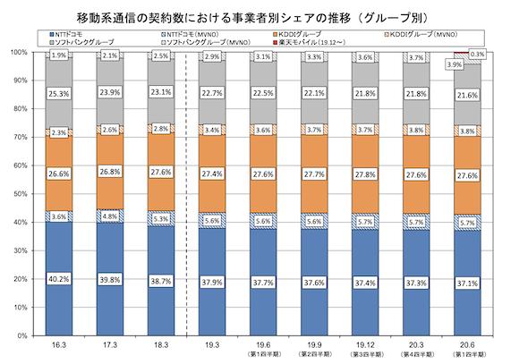 総務省 電気通信サービスの契約数及びシェアに関する四半期データの公表(令和2年度第1四半期(6月末))