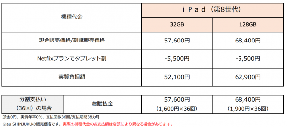 第8世代iPadの価格