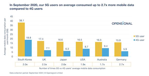 5G 4G データ通信量比較 Opensignal