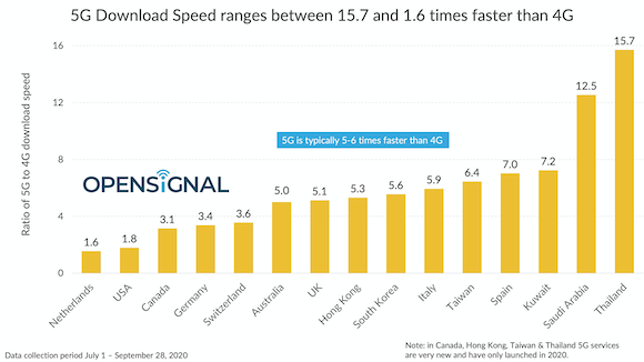 5G 4G 下り通信速度比較 Opensignal