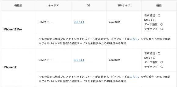 iPhone12、iPhone12 Proの動作確認状況(ワイモバイル-simfree)