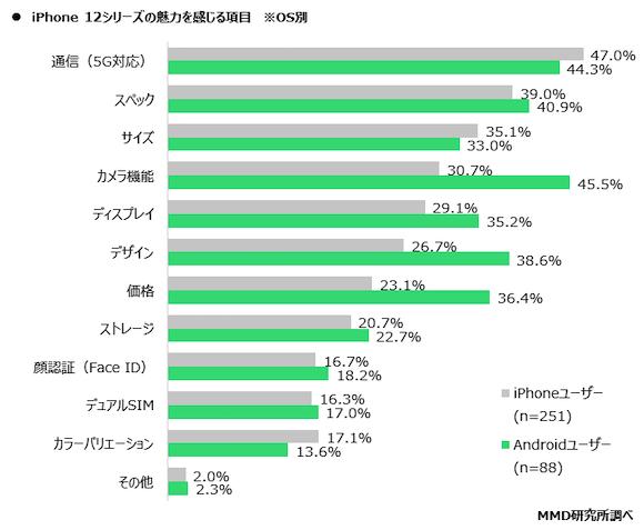 iPhone12購入意向調査/MMD研究所