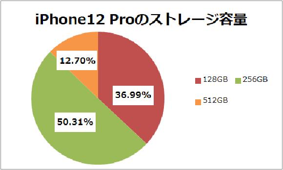 iPhone12 掲示板 集計