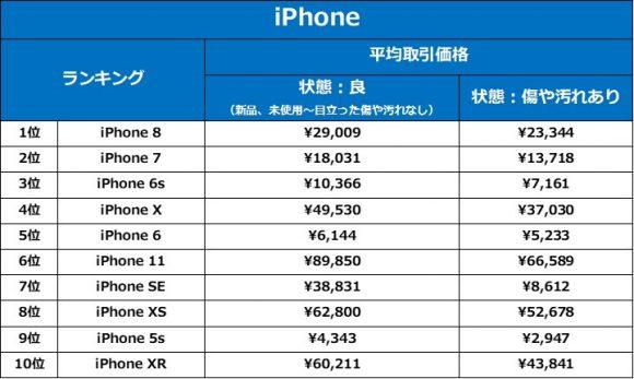 ラクマの「スマホ売れ筋ランキング」-iPhone部門