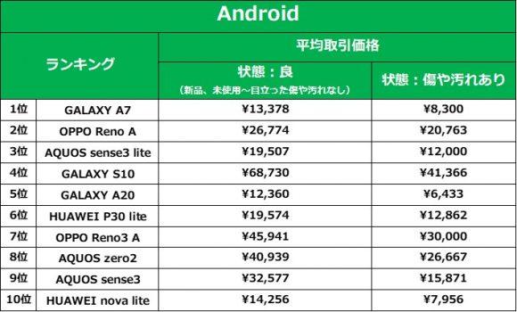 ラクマの「スマホ売れ筋ランキング」-Android部門