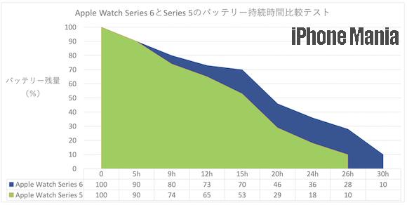 Apple Watch Series 6 test_01 +wm migiuenomi