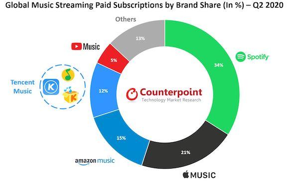Counterpoint 音楽ストリーミング 2020年第2四半期 有料会員数シェア