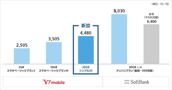 ソフトバンク Y!mobile シンプル20