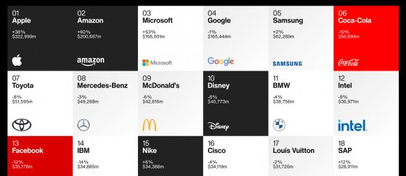 apple interbrand 2020 ランキング