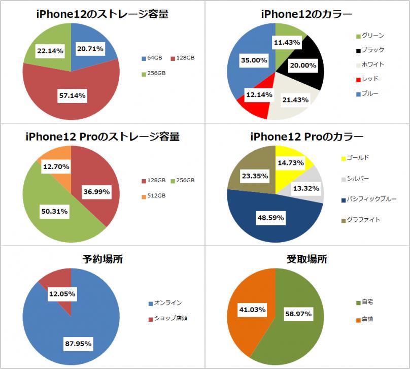 iPhone12予約 掲示板集計結果