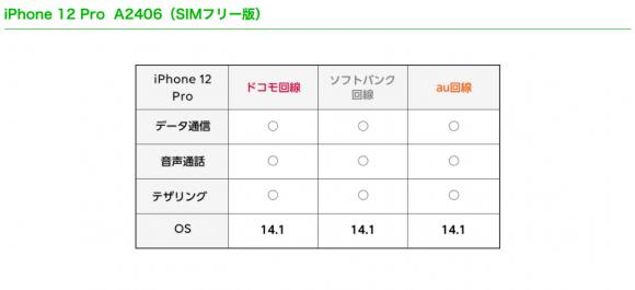iPhone12 Proの動作確認状況(LINEモバイル)