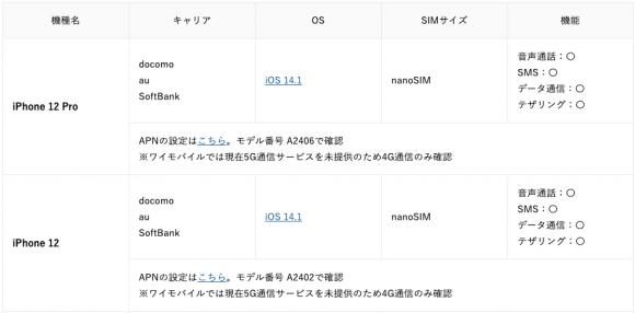 iPhone12、iPhone12 Proの動作確認状況(ワイモバイル-キャリア)
