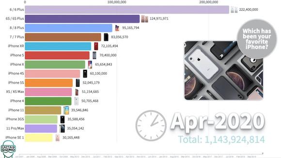 iPhone sales record