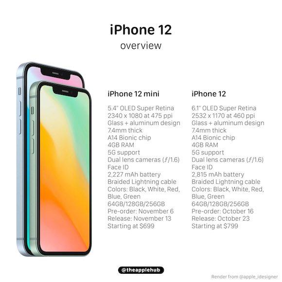iPhone12 and 12 mini