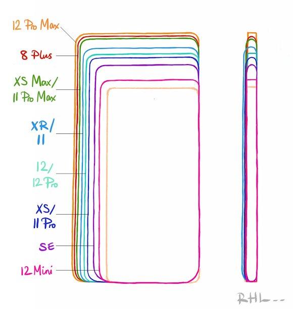 iPhone12 compare