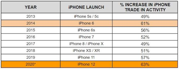 iPhone12 the biggest launch_00