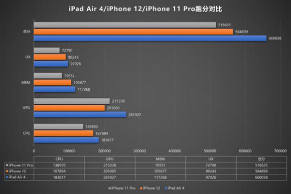 ipad air 4 iphone12 iphone11 pro ベンチマークスコア