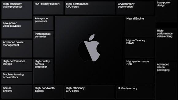 Apple シリコン