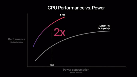 Apple M1 CPU 最速