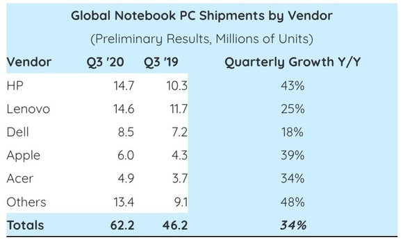 ノートパソコン市場