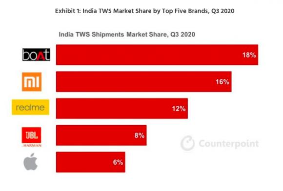 counterpoint tws india