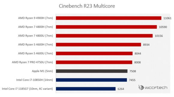 Apple-M1-Cinebench-R23-Benchmarks-1030x577