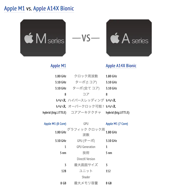 Apple M1 specification_01