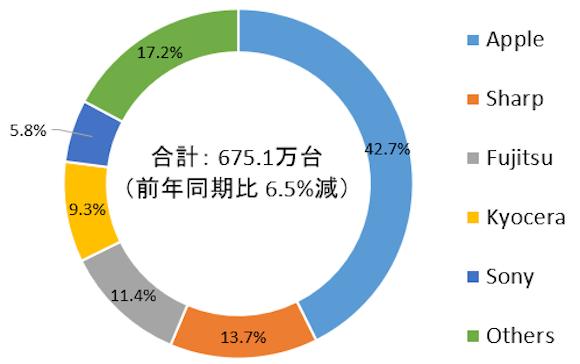 IDC Japan 2020年第3四半期 国内携帯電話/スマートフォン出荷台数
