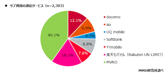 MMD研究所 2020年11月通信サービスの利用動向調査