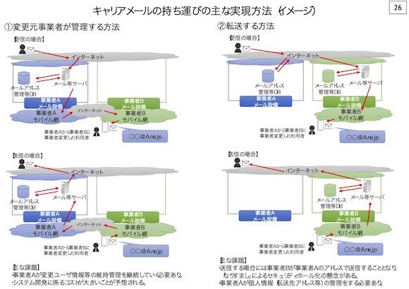 総務省 スイッチング円滑化タスクフォース