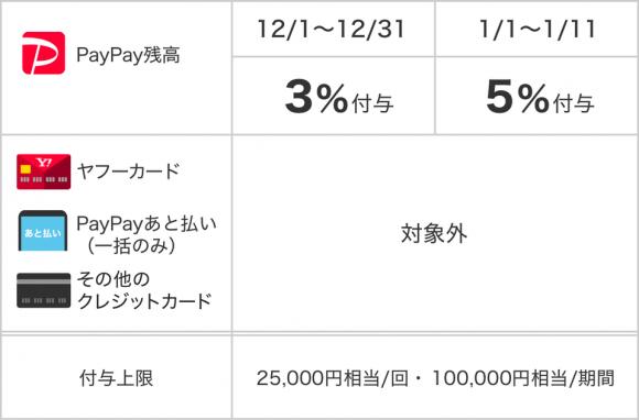 PayPay、ふるさと納税の支払いで最大5%還元キャンペーン実施-2