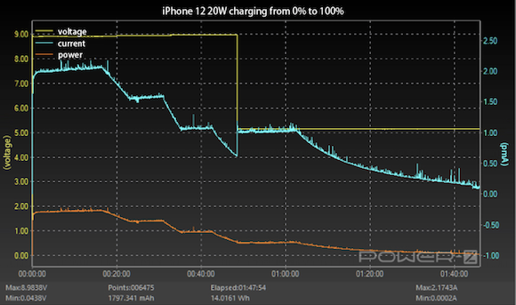 iPhone12 20W charging